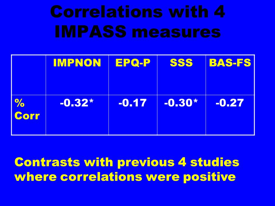 Correlations with 4 IMPASS measures IMPNONEPQ-PSSSBAS-FS % Corr -0.32*-0.17-0.30*-0.27 Contrasts with previous 4 studies where correlations were posit