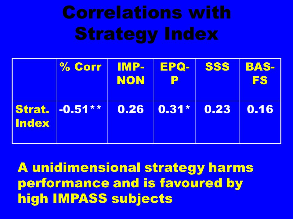 Correlations with Strategy Index % CorrIMP- NON EPQ- P SSSBAS- FS Strat. Index -0.51**0.260.31*0.230.16 A unidimensional strategy harms performance an