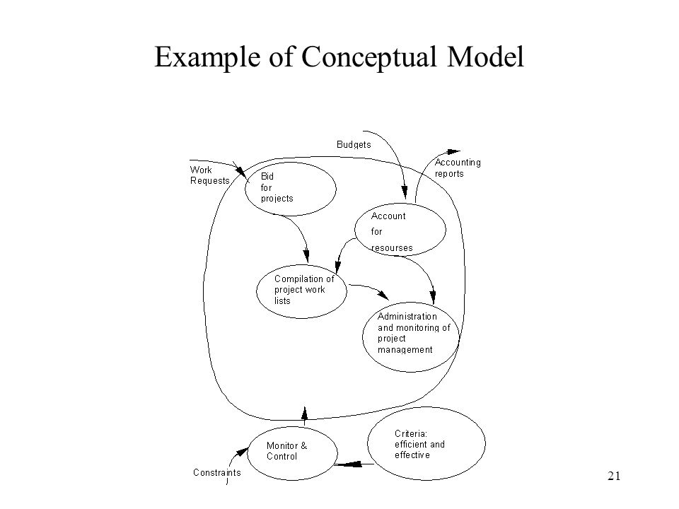 20 Building Conceptual Model Rich Pictures Define Systems Create New Ideas System Definitions Describe the situation