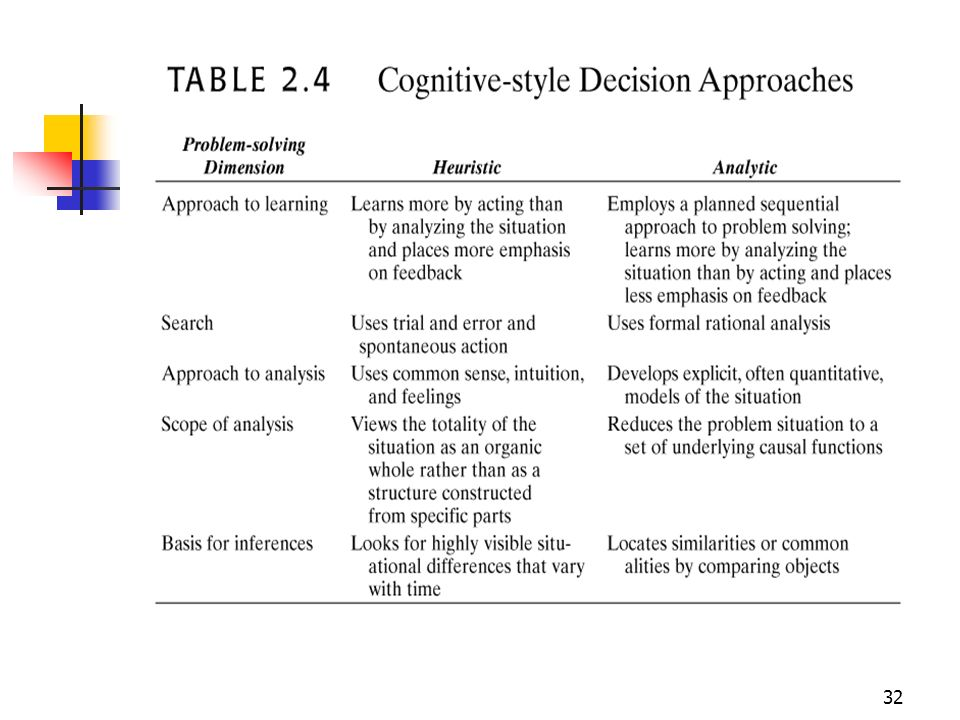 31 Decision-Making in humans Cognitive styles What is perceived? How is it organized? Subjective Decision styles How do people think? How do they reac