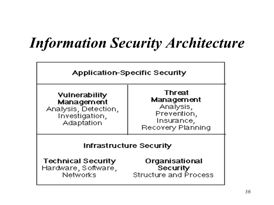 35 (The Information Security Process)