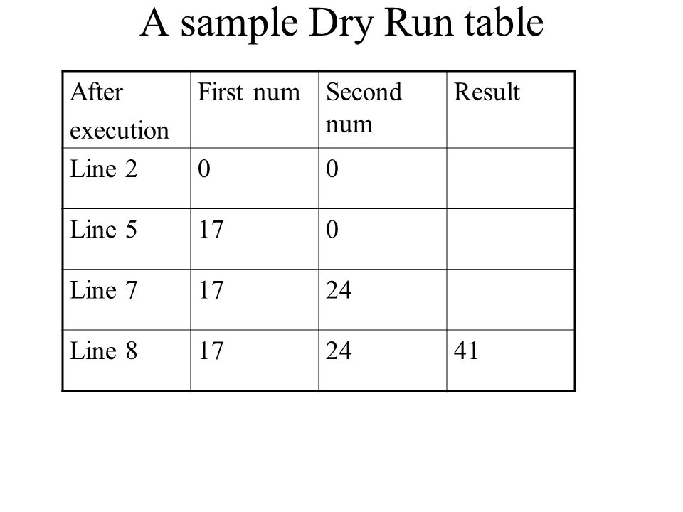 A sample Dry Run table After execution First numSecond num Result Line 200 Line 5170 Line 71724 Line 8172441