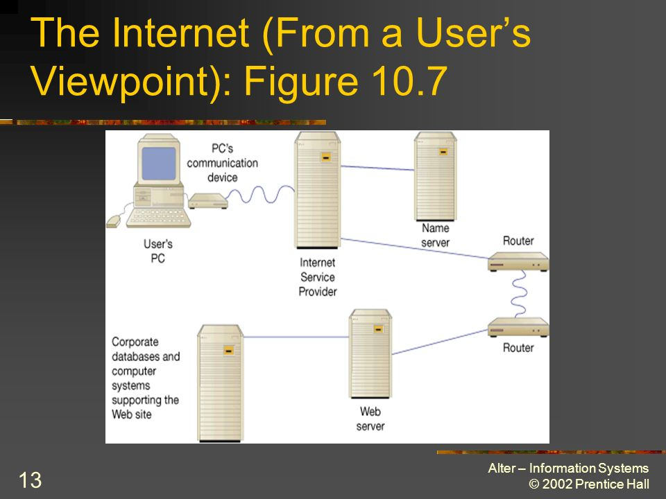 Alter – Information Systems © 2002 Prentice Hall 13 The Internet (From a Users Viewpoint): Figure 10.7