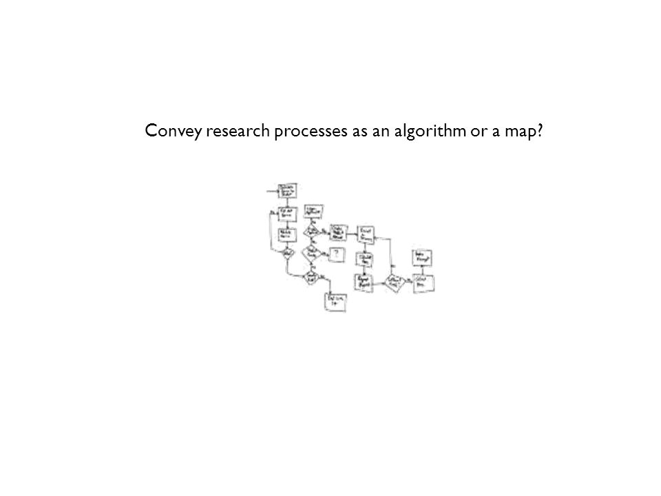 Convey research processes as an algorithm or a map