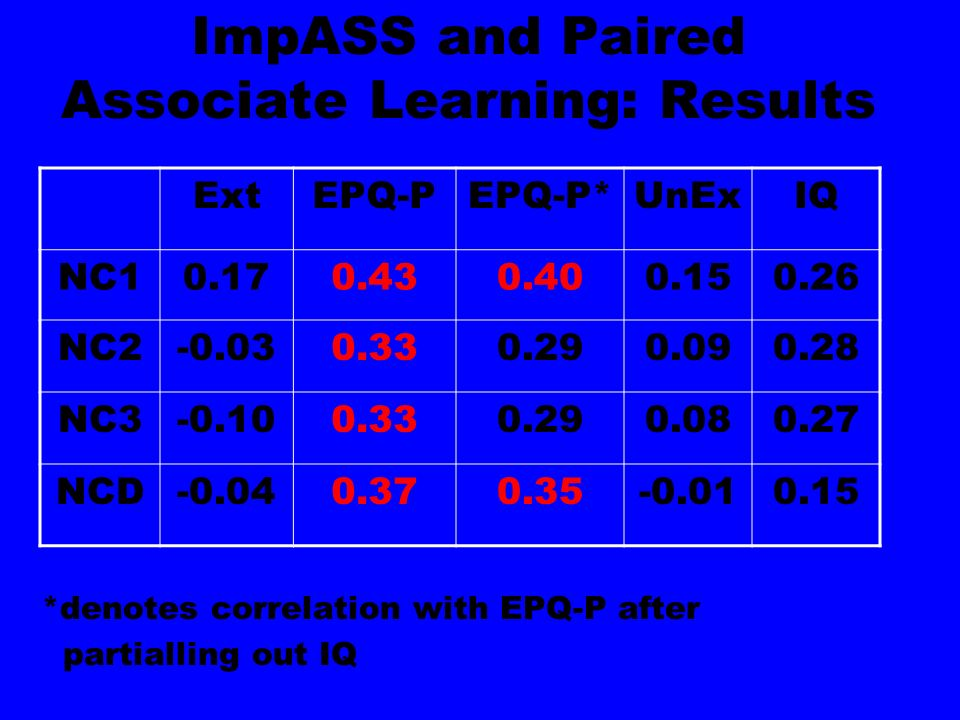ImpASS and Paired Associate Learning: Results *denotes correlation with EPQ-P after partialling out IQ ExtEPQ-PEPQ-P*UnExIQ NC10.170.430.400.150.26 NC2-0.030.330.290.090.28 NC3-0.100.330.290.080.27 NCD-0.040.370.35-0.010.15