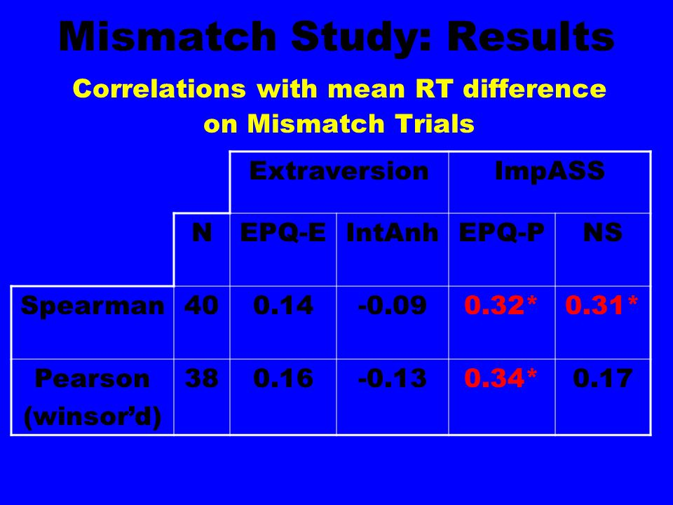 Mismatch Study: Results Correlations with mean RT difference on Mismatch Trials ExtraversionImpASS NEPQ-EIntAnhEPQ-PNS Spearman400.14-0.090.32*0.31* Pearson (winsord) 380.16-0.130.34*0.17