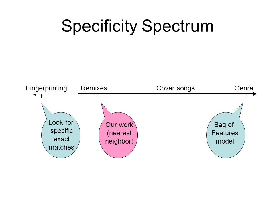 Specificity Spectrum Cover songsRemixes Look for specific exact matches Bag of Features model Our work (nearest neighbor) FingerprintingGenre