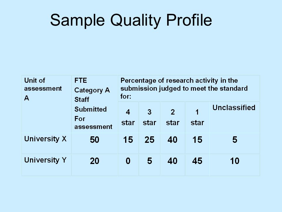 Sample Quality Profile