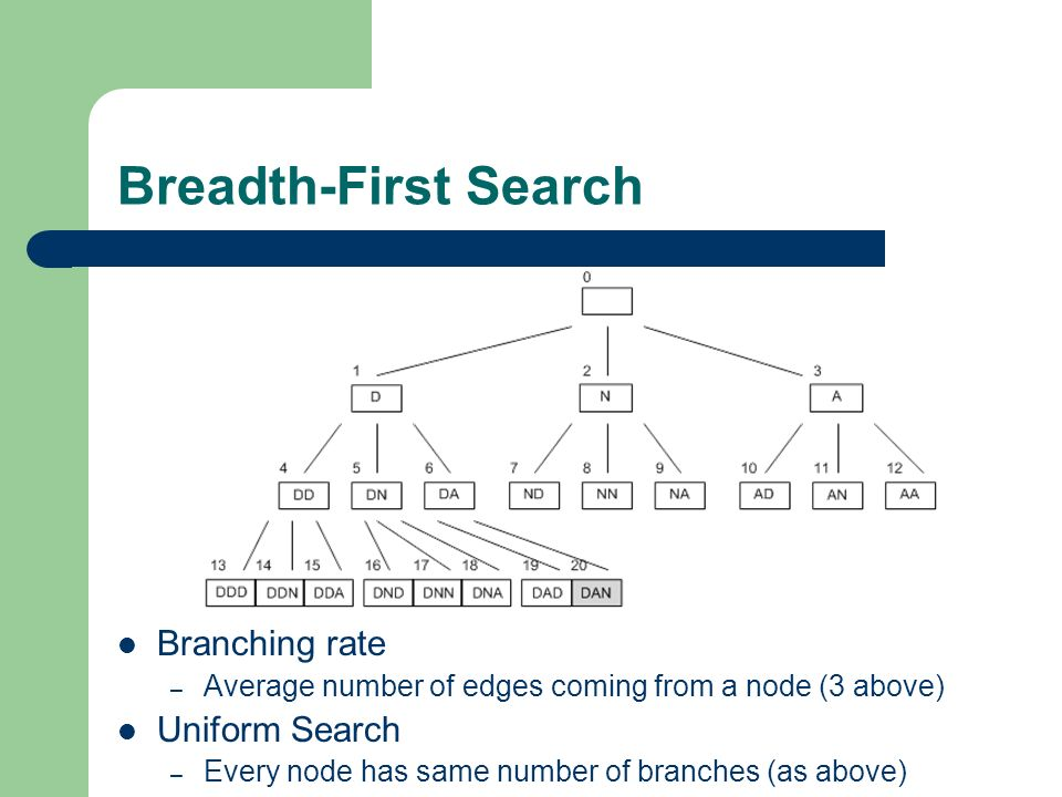 Breadth-First Search Branching rate – Average number of edges coming from a node (3 above) Uniform Search – Every node has same number of branches (as