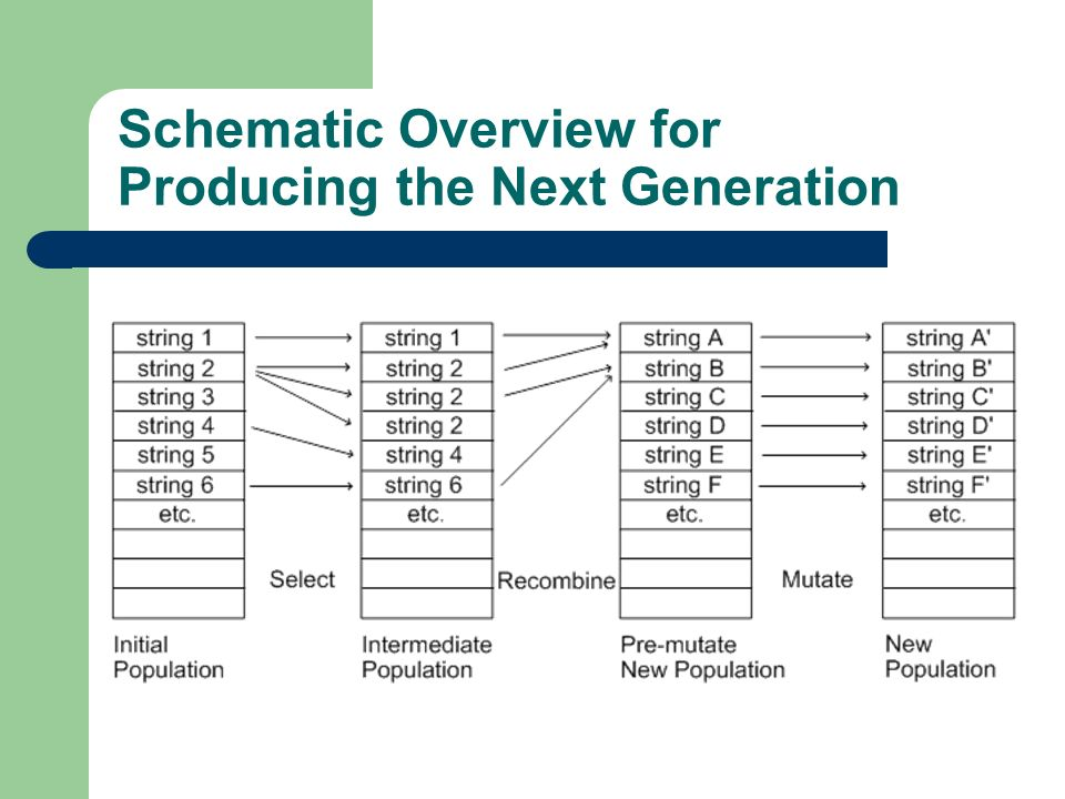 Schematic Overview for Producing the Next Generation