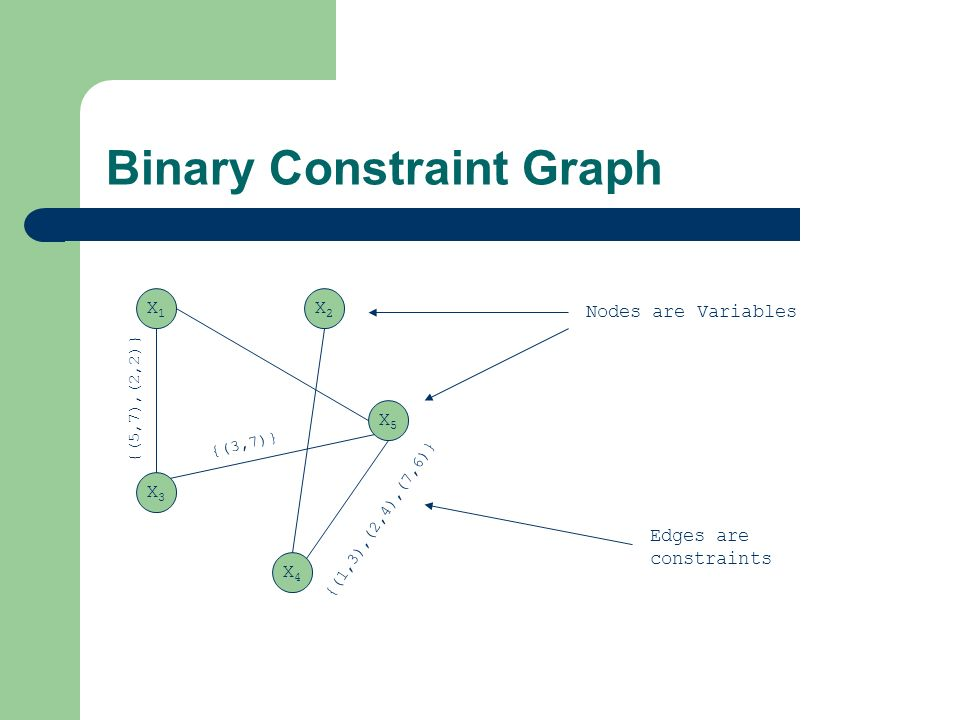 Binary Constraint Graph X1X1 X3X3 X4X4 X5X5 X2X2 {(1,3),(2,4),(7,6)} {(5,7),(2,2)} {(3,7)} Nodes are Variables Edges are constraints