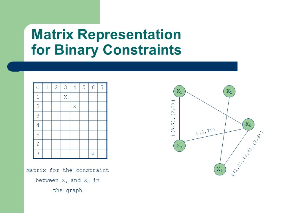 Matrix Representation for Binary Constraints C1234567 1X 2X 3 4 5 6 7X Matrix for the constraint between X 4 and X 5 in the graph X1X1 X3X3 X4X4 X5X5
