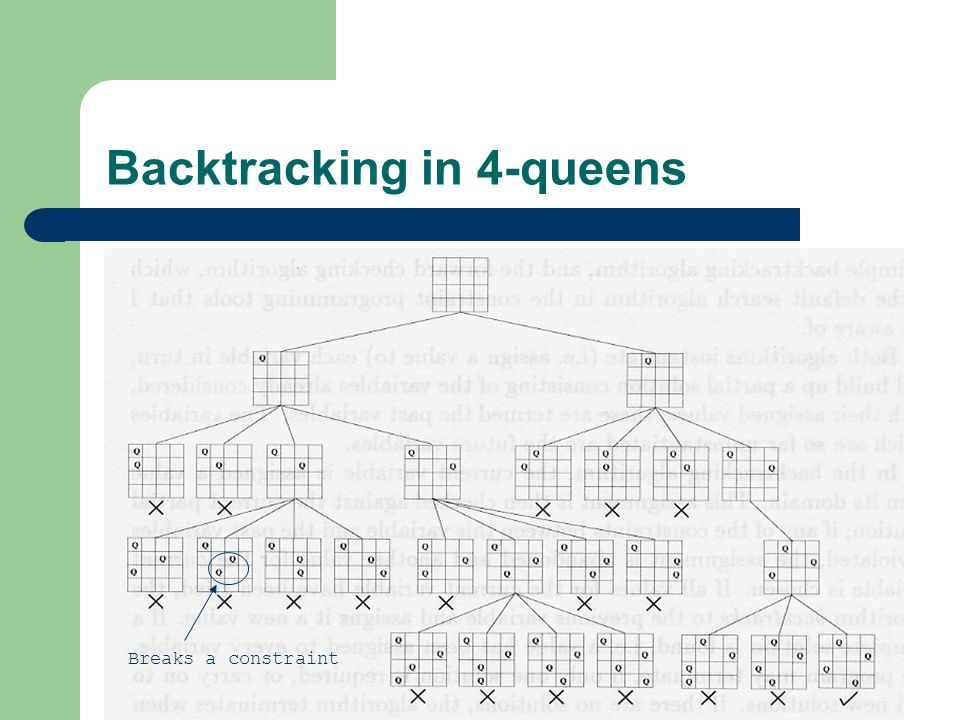 Backtracking in 4-queens Breaks a constraint