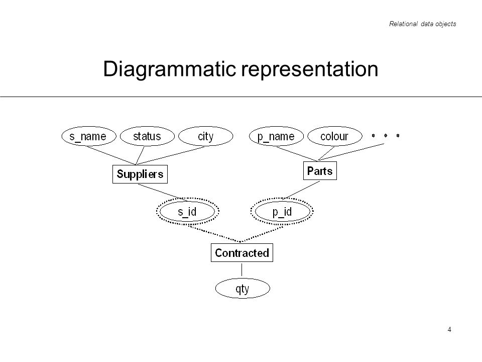 Relational data objects 4 Diagrammatic representation