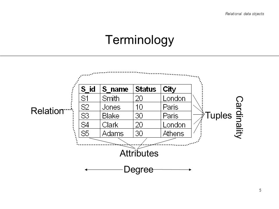 Relational data objects 5 Terminology Relation Attributes Degree Tuples Cardinality