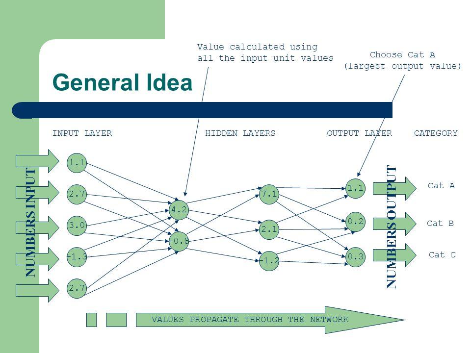 General Idea 1.1 2.7 3.0 -1.3 2.7 4.2 -0.8 7.1 2.1 -1.2 1.1 0.2 0.3 HIDDEN LAYERSINPUT LAYER NUMBERS INPUT NUMBERS OUTPUT OUTPUT LAYER CATEGORY VALUES