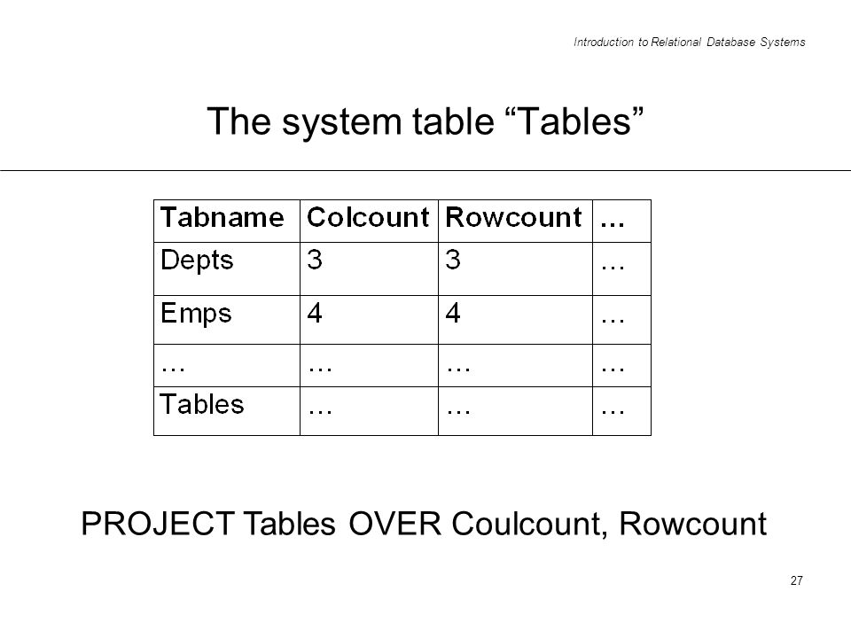 Introduction to Relational Database Systems 27 The system table Tables PROJECT Tables OVER Coulcount, Rowcount