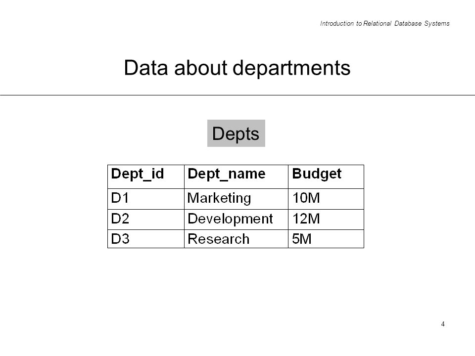 Introduction to Relational Database Systems 4 Data about departments Depts