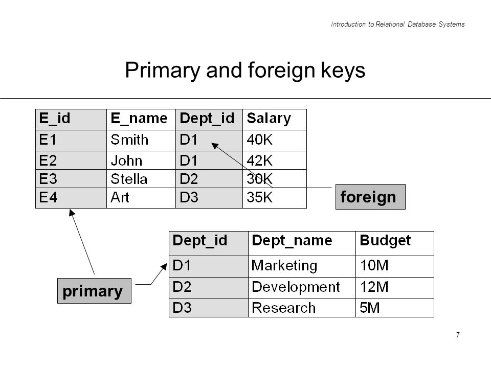 Introduction to Relational Database Systems 7 Primary and foreign keys primary foreign