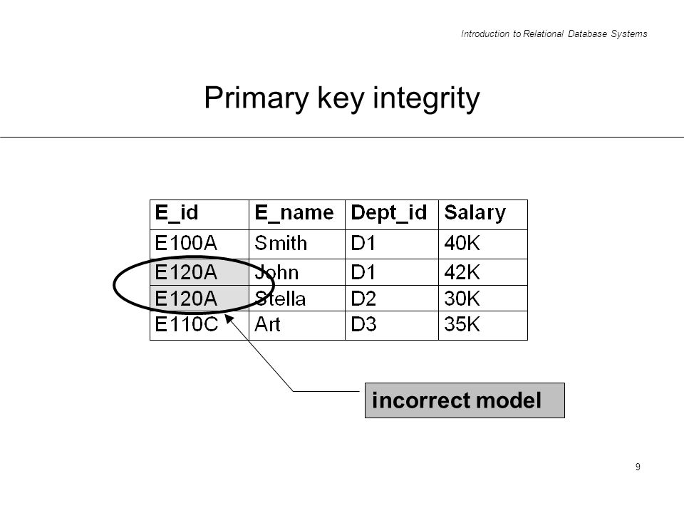 Introduction to Relational Database Systems 9 Primary key integrity incorrect model