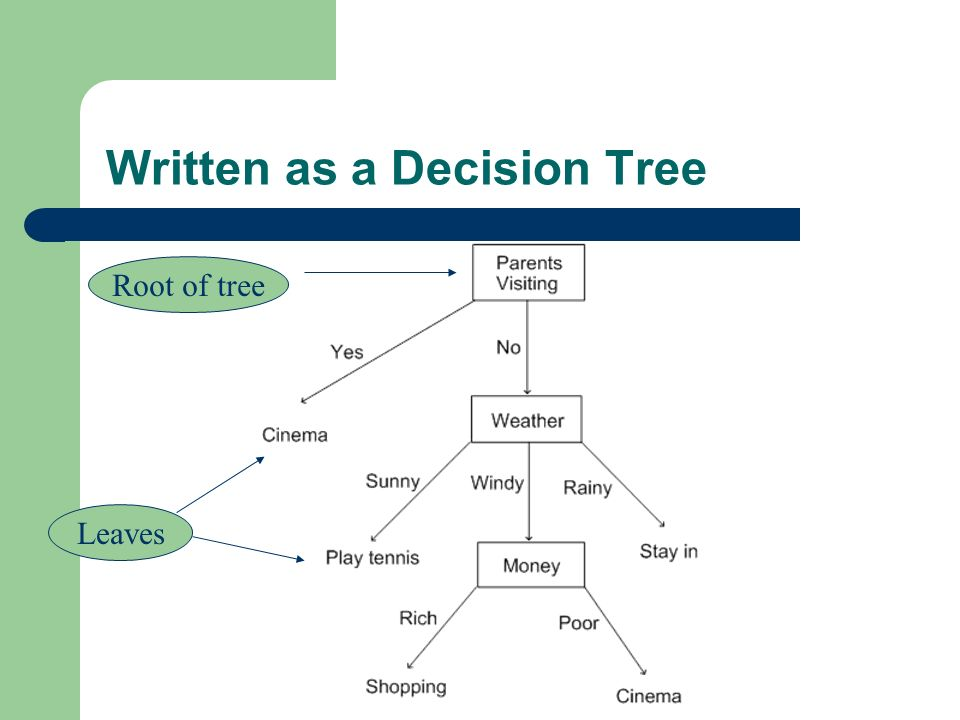 Written as a Decision Tree Root of tree Leaves