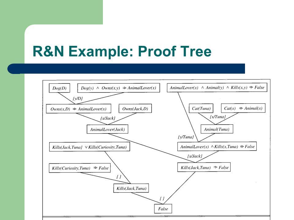 R&N Example: Proof Tree