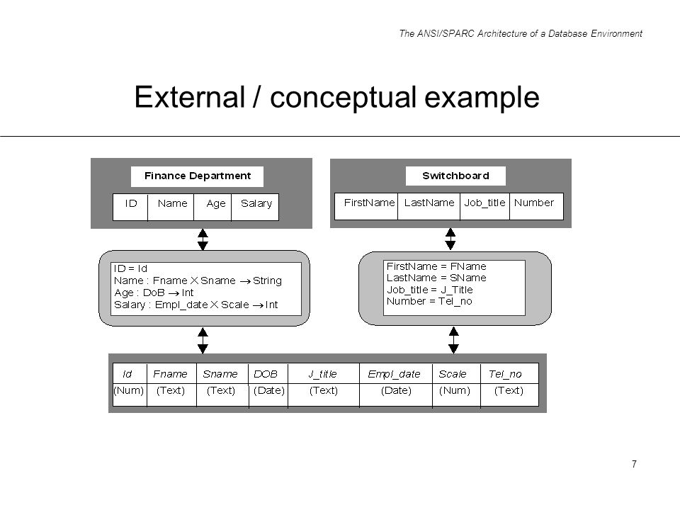 The ANSI/SPARC Architecture of a Database Environment 7 External / conceptual example