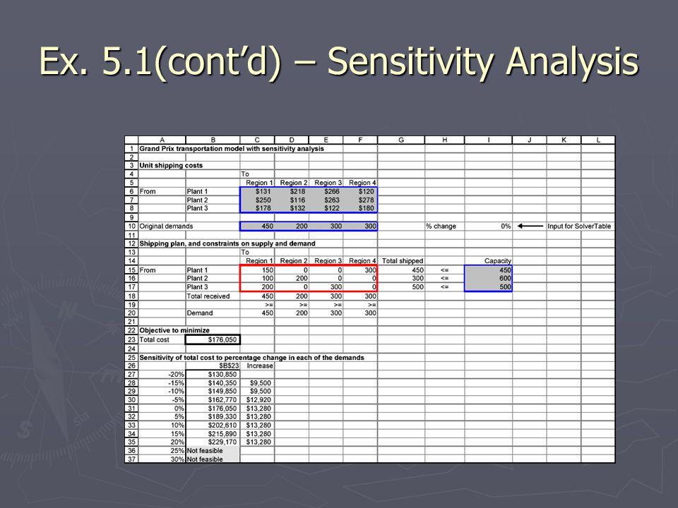 Ex. 5.1(contd) – Sensitivity Analysis