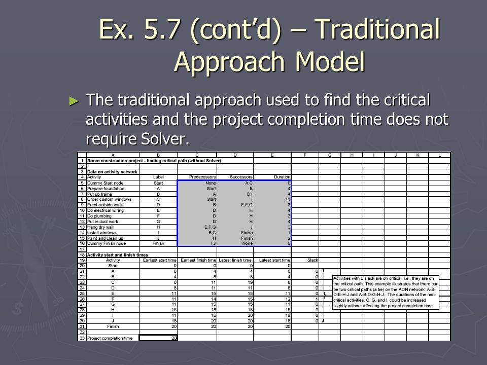 Ex. 5.7 (contd) – Traditional Approach Model The traditional approach used to find the critical activities and the project completion time does not re