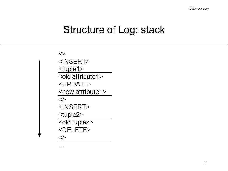 Data recovery 10 Structure of Log: stack <> <> <>...