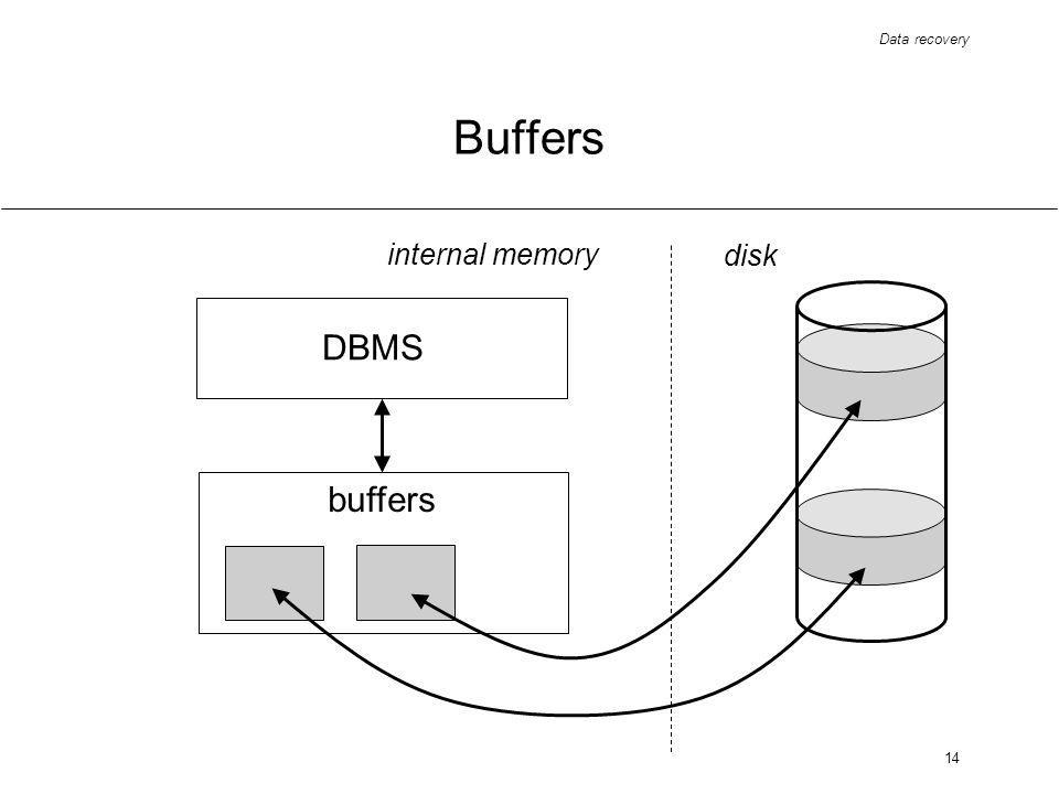 Data recovery 14 Buffers DBMS buffers internal memory disk