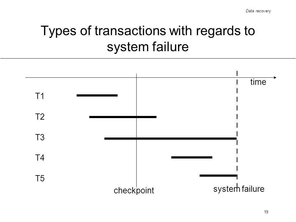 Data recovery 19 Types of transactions with regards to system failure time T1 T3 T2 T5 T4 checkpoint system failure