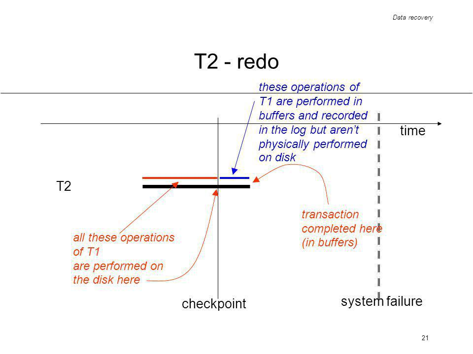 Data recovery 21 T2 - redo time T2 checkpoint system failure transaction completed here (in buffers) all these operations of T1 are performed on the disk here these operations of T1 are performed in buffers and recorded in the log but arent physically performed on disk