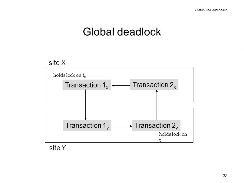 Distributed databases 33 Global deadlock Transaction 1 x Transaction 1 y Transaction 2 y Transaction 2 x holds lock on t x holds lock on t y site X site Y