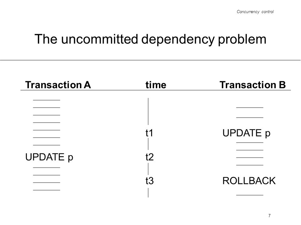 Concurrency control 7 The uncommitted dependency problem Transaction Atime Transaction B t1 UPDATE p UPDATE pt2 t3 ROLLBACK