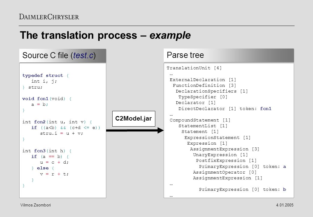 Vilmos Zsombori4.01.2005 The translation process – example typedef struct { int i, j; } stru; void fcn1(void) { a = b; } int fcn2(int u, int v) { if (