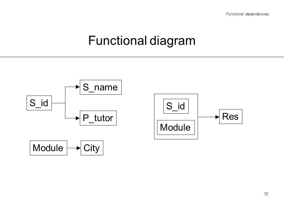 Functional dependencies 12 Functional diagram S_id City P_tutor S_name S_id Module Res Module