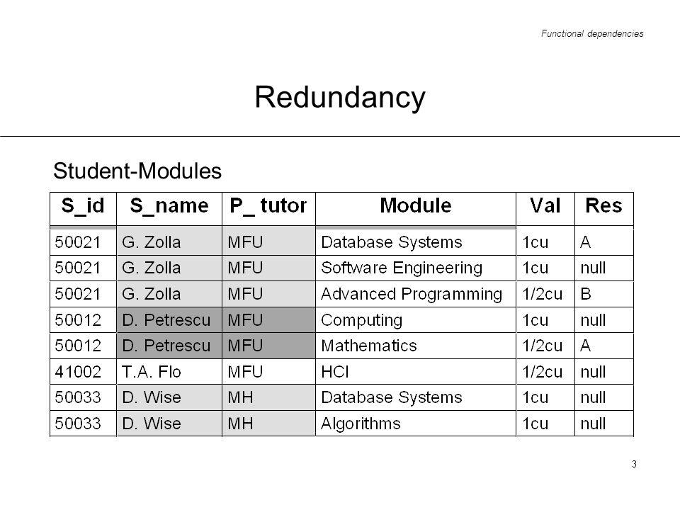 Functional dependencies 3 Redundancy Student-Modules