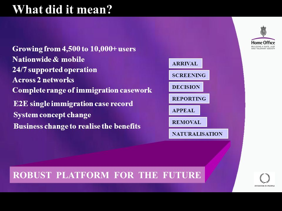 ROBUST PLATFORM FOR THE FUTURE ARRIVAL SCREENING REPORTING DECISION APPEAL REMOVAL NATURALISATION E2E single immigration case record System concept change Business change to realise the benefits What did it mean.