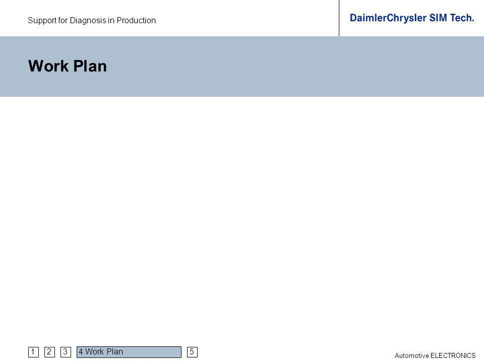 Support for Diagnosis in Production Automotive ELECTRONICS Work Plan 4 Work Plan 5321