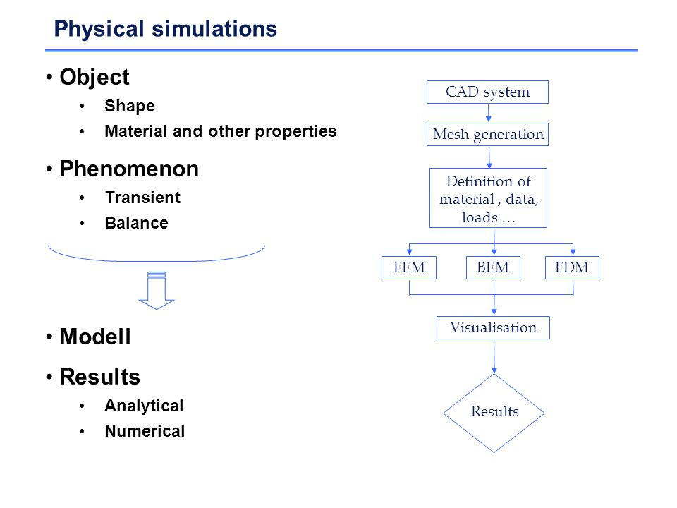 Physical simulations Object Shape Material and other properties Phenomenon Transient Balance Modell Results Analytical Numerical CAD system Mesh gener