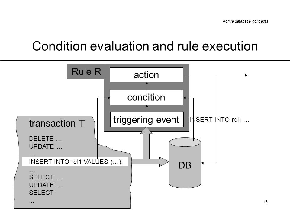 Active database concepts 15 transaction T DELETE … UPDATE … … INSERT INTO rel1 VALUES (…); … SELECT … UPDATE … SELECT... Condition evaluation and rule