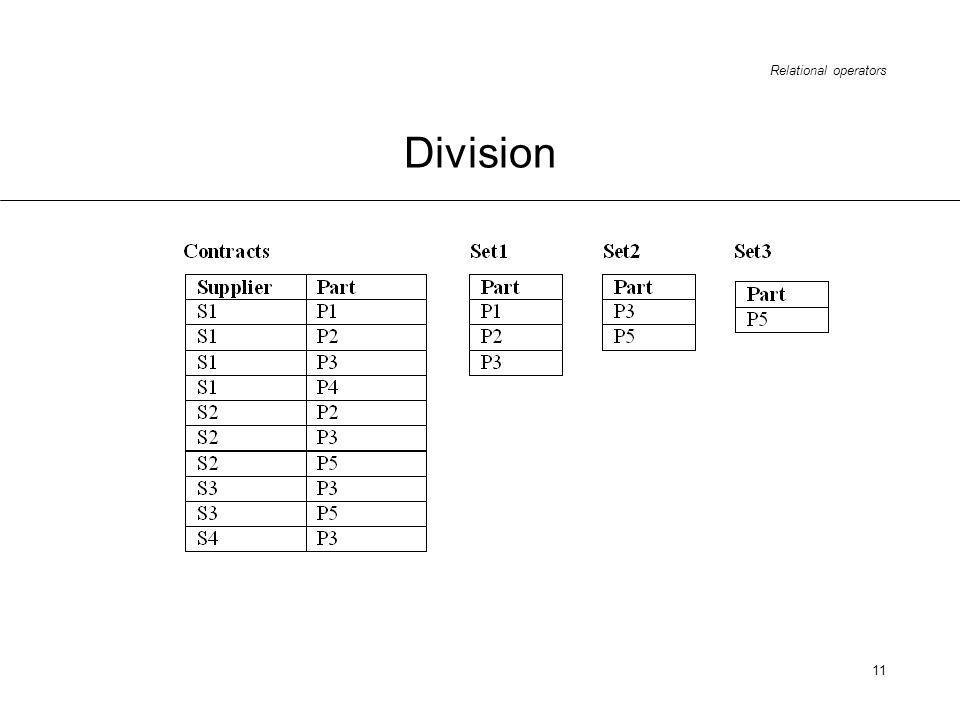 Relational operators 11 Division