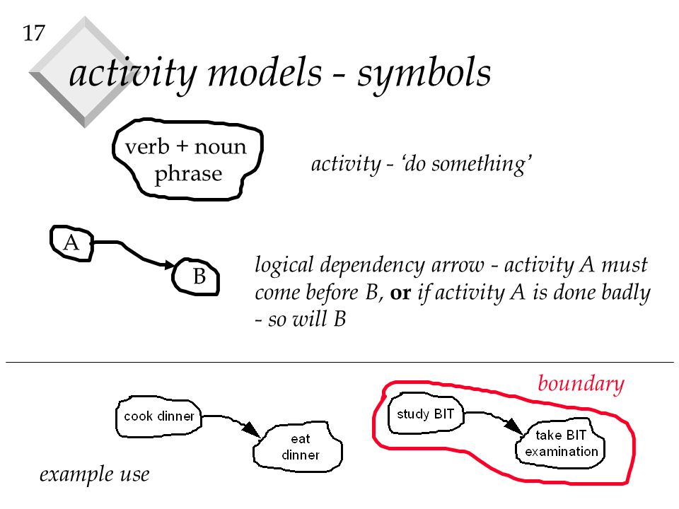 17 activity models - symbols verb + noun phrase A B activity - do something logical dependency arrow - activity A must come before B, or if activity A is done badly - so will B example use boundary