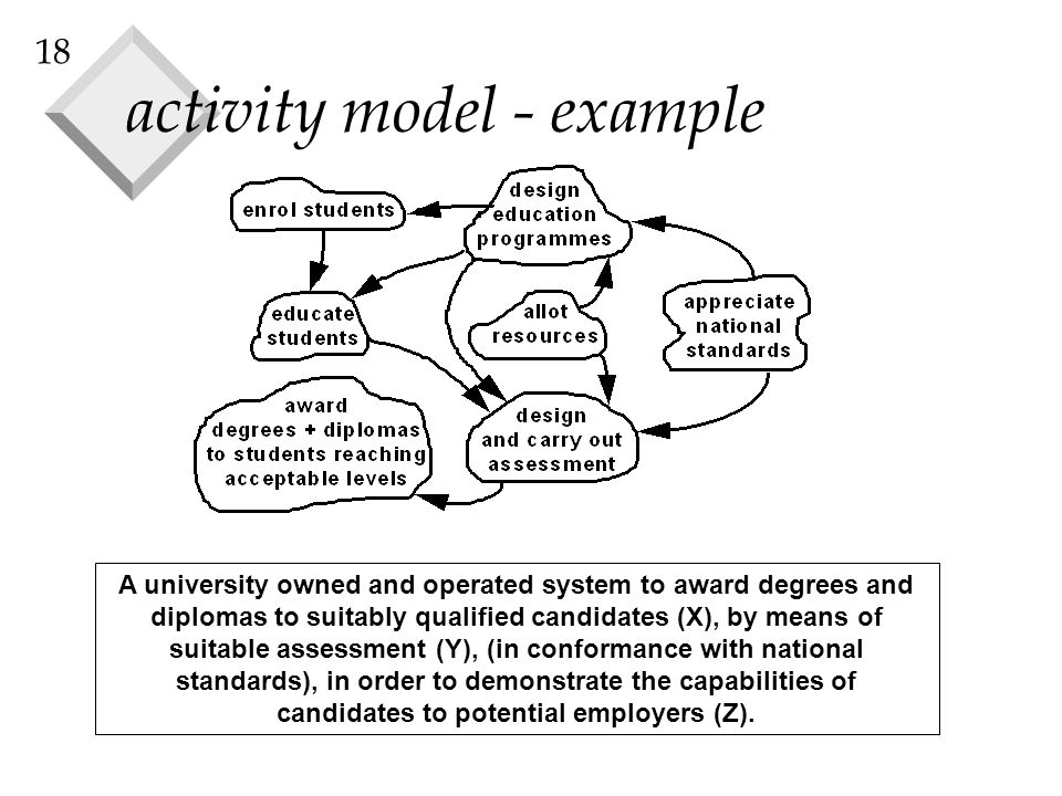 18 activity model - example A university owned and operated system to award degrees and diplomas to suitably qualified candidates (X), by means of suitable assessment (Y), (in conformance with national standards), in order to demonstrate the capabilities of candidates to potential employers (Z).