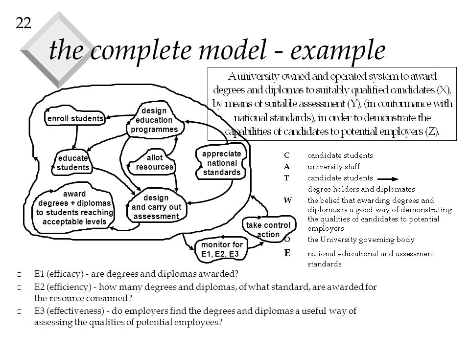 22 the complete model - example enroll students design education programmes appreciate national standards educate students allot resources design and carry out assessment award degrees + diplomas to students reaching acceptable levels monitor for E1, E2, E3 take control action v E1 (efficacy) - are degrees and diplomas awarded.