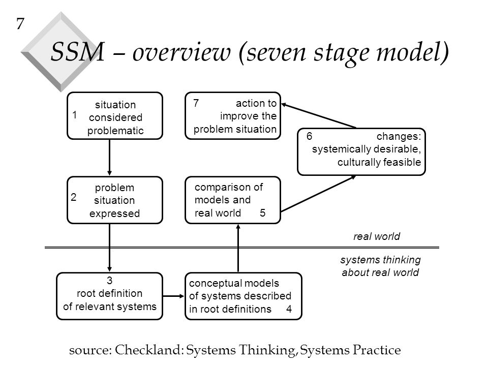 7 SSM – overview (seven stage model) situation considered problematic problem situation expressed real world systems thinking about real world conceptual models of systems described in root definitions 4 comparison of models and real world 5 6 changes: systemically desirable, culturally feasible 7 action to improve the problem situation 3 root definition of relevant systems 2 1 source: Checkland: Systems Thinking, Systems Practice