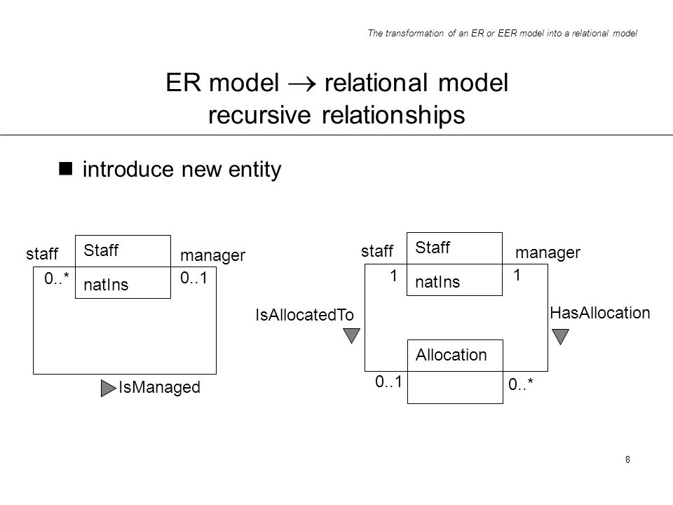 The transformation of an ER or EER model into a relational model 8 ER model relational model recursive relationships Staff natIns IsManaged 0..1 0..*