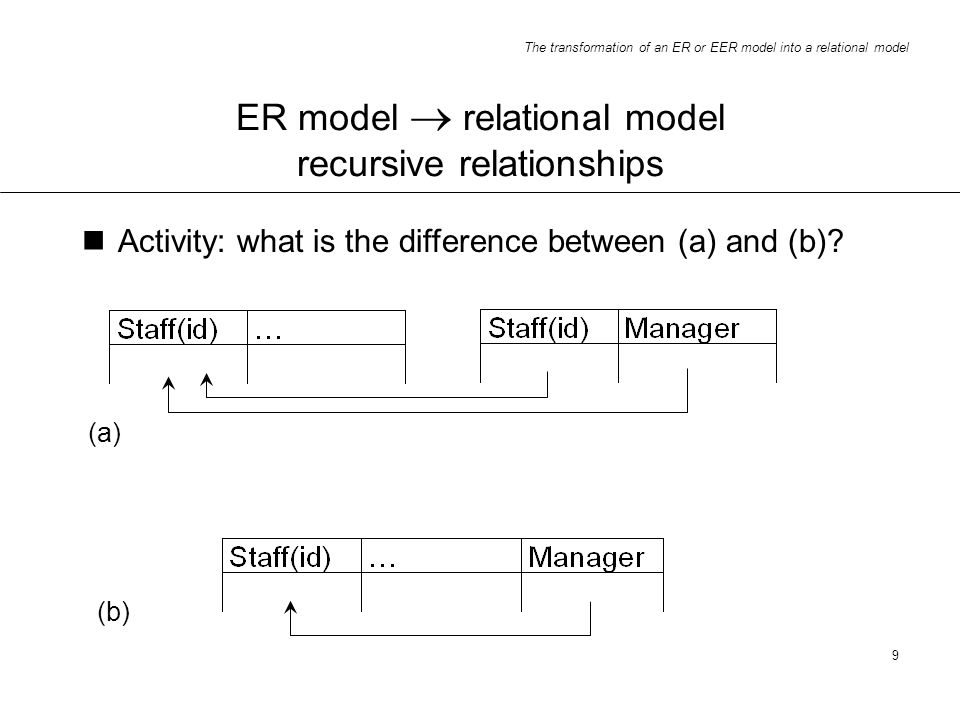 The transformation of an ER or EER model into a relational model 9 ER model relational model recursive relationships Activity: what is the difference