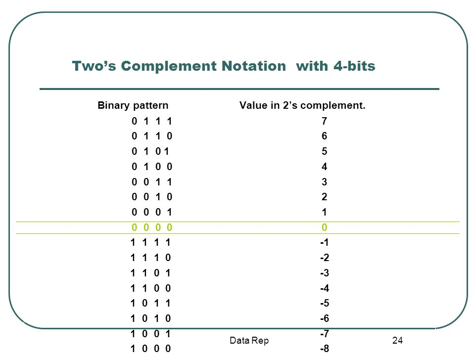 24 Twos Complement Notation with 4-bits Binary pattern Value in 2s complement. 0 1 1 17 0 1 1 06 0 1 0 15 0 1 0 04 0 0 1 13 0 0 1 02 0 0 0 11 0 0 0 00